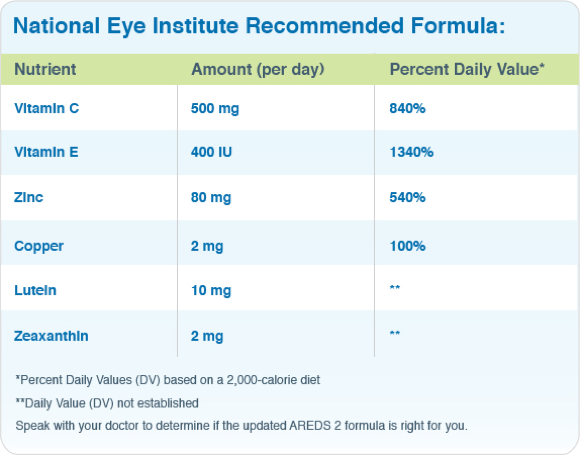 National Eye Institute Recommended Formula